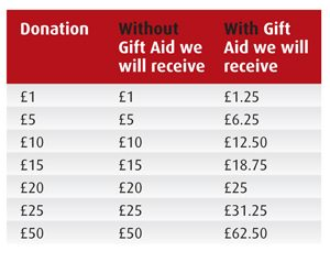 The difference that Gift Aid makes